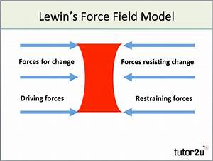 Models Of Change Management