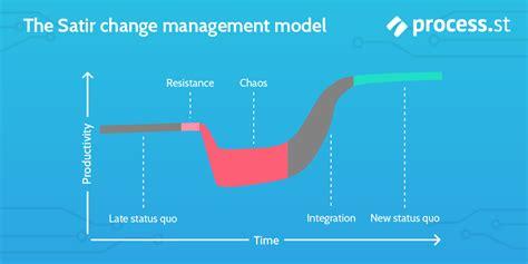 change management models  minutes