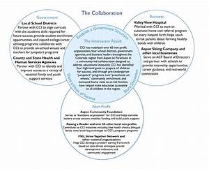 Creating Educational Opportunities Through Collaborative