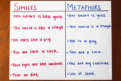 Fun Simile & Metaphor Activities Synonym