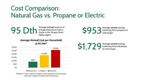 cost comparison tongue river valley joint powers board