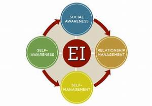 Does emotional intelligence (EQ) include the following ...