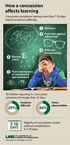 Vision Symptoms Following Concussion Limits a Child's ...