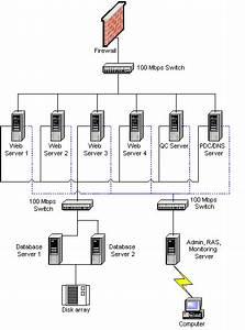 Servers And Server Farms