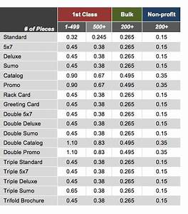 Postage Stamp Weight Chart Usps Postage Rate Change Modernpostcard