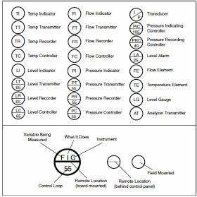 Flow Chart Symbols Piping And Instrumentation Diagram