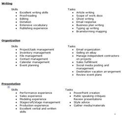 Skills And Attributes For Resume Exles by Resume Skills Exles List Myideasbedroom