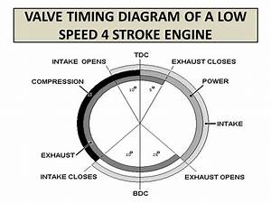 Valve Timing Diagram Of Four Stroke Engines