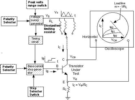 Transistor Curve Tracer Circuit | Mungfali