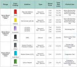 Blood Draw Tube Color Chart
