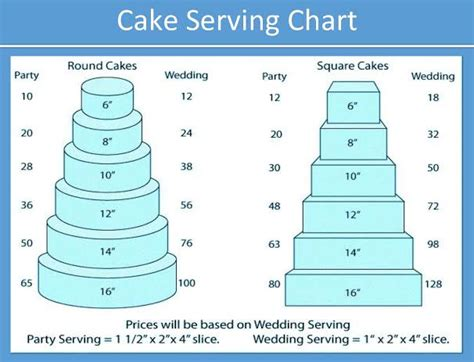 cake serving chart cake sizes   chalys cakes