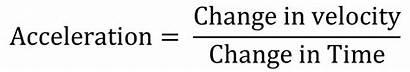 Acceleration Equation Velocity Using Science Physics Symbols