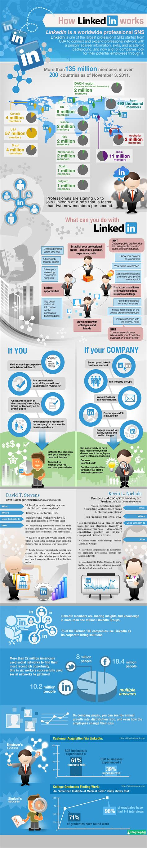 Best Way To Use Linkedin For by The Best Ways To Use Linkedin For Business Infographic
