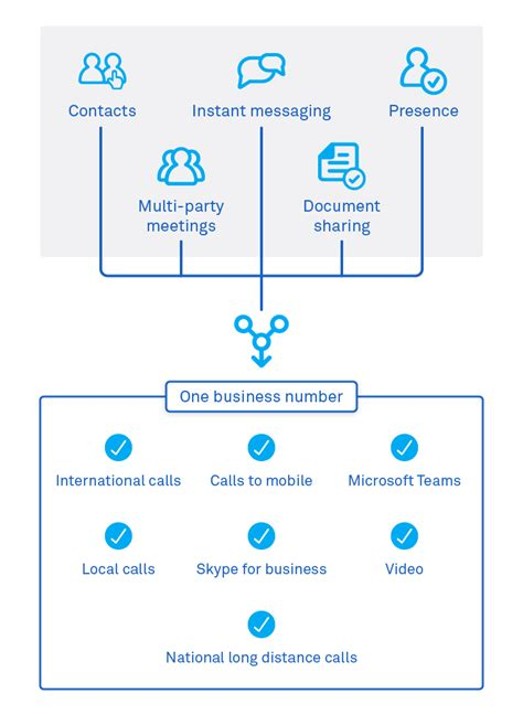 Office 365 Portal Au by Telstra Calling For Office 365 Telstra Business Enterprise