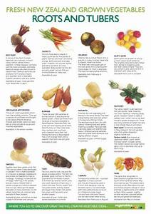 Vegetables list, Chef blog and Roots on Pinterest