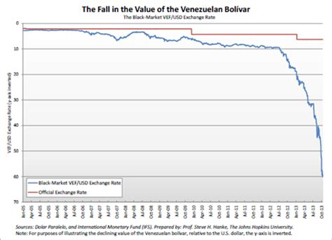 hyperinflation edges closer  venezuela steve hanke