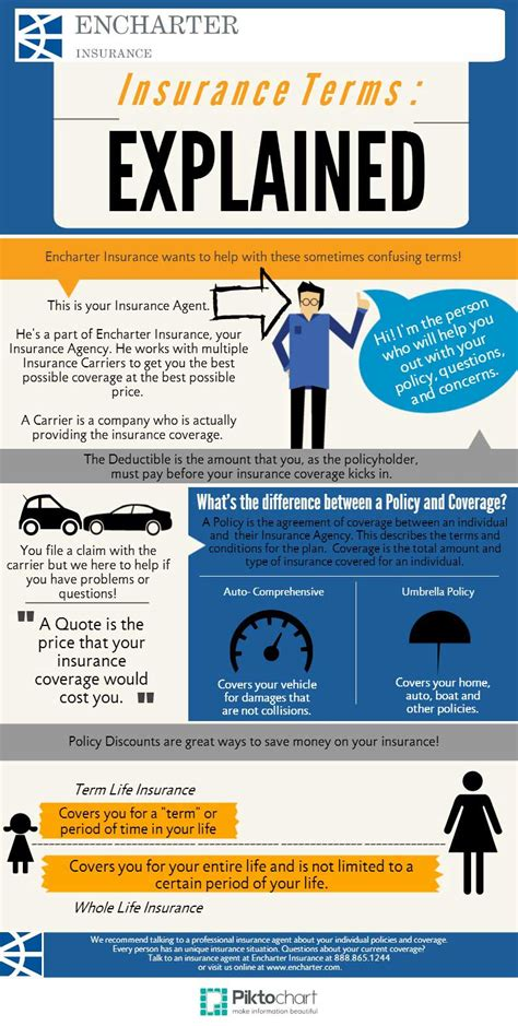 Insurance Terms Infographic - Encharter Insurance