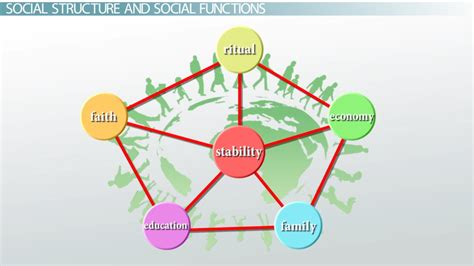 Theory Of Functionals And Structural Functional Theory In Sociology Definition