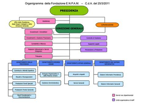 Ufficio Controllo Di Gestione - enpam e i derivati quot tossici quot poltrone competenze e