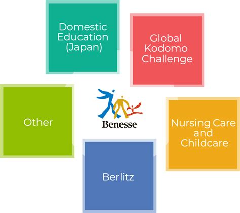 Our Business   About Benesse   Benesse Holdings, Inc.