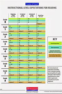 Reading Level Conversion Chart Fountas And Pinnell And Lexile Fountas And Pinnell Reading Level Guided Reading Levels