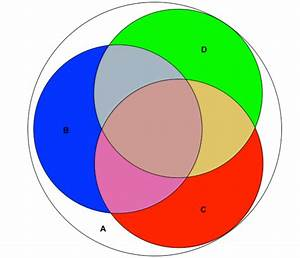 Ggplot2 - How To Create A Venn Diagram Using R