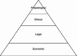 Carroll U0026 39 S Pyramid Of Corporate Social Responsibility