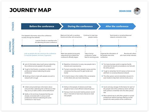 Persona Template Creating Free Sketch Templates User Personas Journey Maps