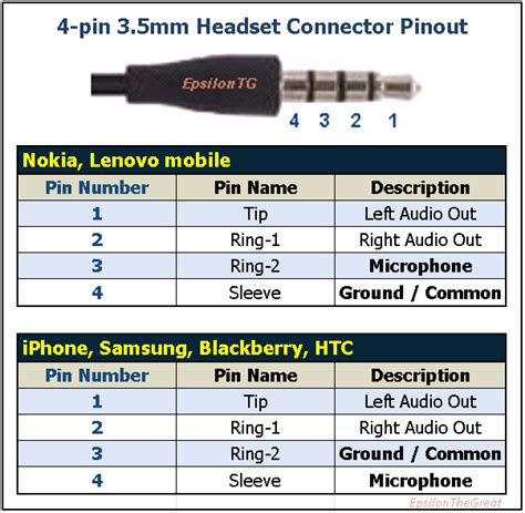 Wsvt Aprsdroid Audiocable Pin Trrs For