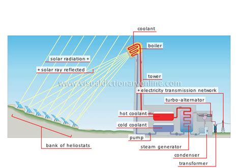 Energy Solar Production Electricity From