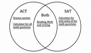 Sat Math  Venn Diagrams - Chegg Test Prep