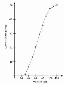 Draw Cumulative Frequency Diagrams Worksheet