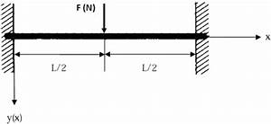 Beam With Two Fixed Ends  Under Concentrated Load At The