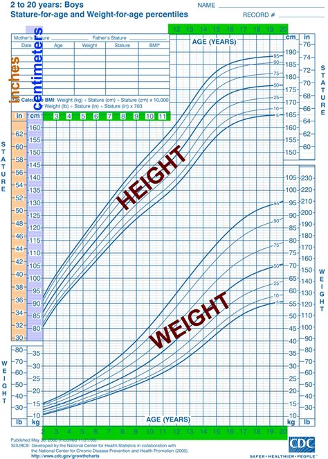 Kids Height Weight Percent Chart Olalapropxco