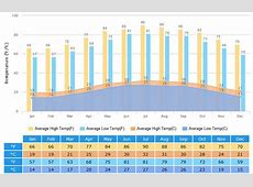Hong Kong Weather Climate with Weather Forecast, Best