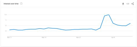 A distributed, worldwide, decentralized digital money. Google Trends Bitcoin Search Volume: The Leading Indicator Or Actually Everyone Gets It Wrong?
