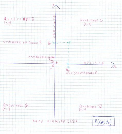 distanza tra due punti su piano cartesiano ripasso