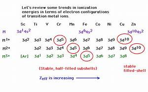 Magnetism Diagrams For Transition Metal Ions Kremer S Knig E