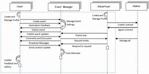 Uml  U2013 Sequence Diagram Of The Event Management Application