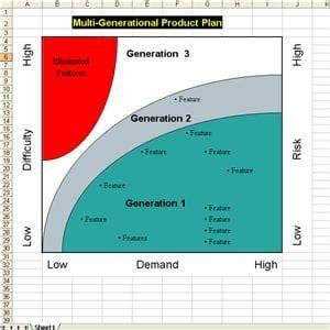 multi generational planning multigen plan template