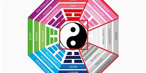 Feng Shui Farbenlehre by The Feng Shui 3 Sacred Palaces Of Northwest