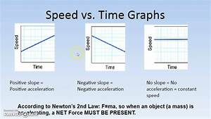 2 Forces And Acceleration - Graphs