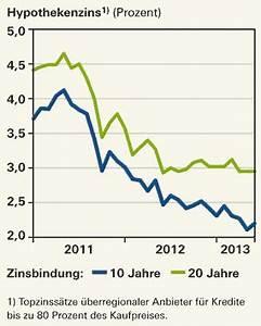 Aktuelle Hypothekenzinsen Entwicklung : aktuelle hypothekenzinsen 2016 trends und entwicklung ~ Frokenaadalensverden.com Haus und Dekorationen