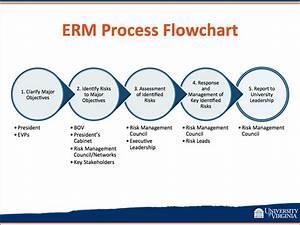 Erm Process Flowchart