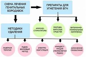 Циклоферон схема лечения от бородавок