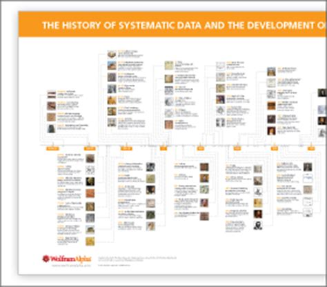 timeline  computable knowledge poster