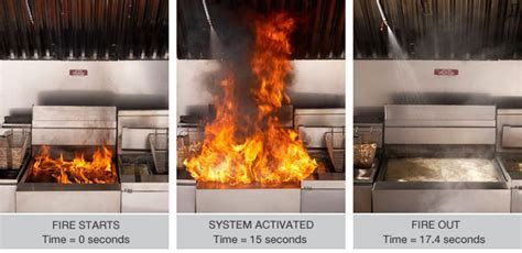 UL 300 Fire Systems: The Ultimate Compliance Guide