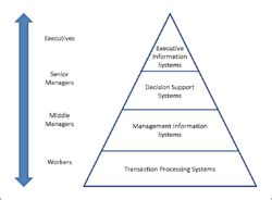 information system wikipedia