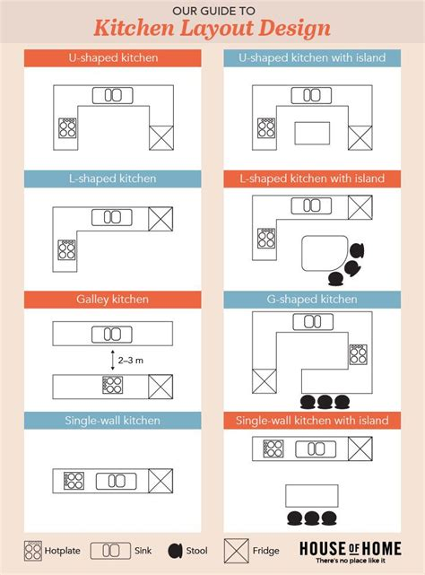 Kitchen Island Design Layout by Kitchen Design Layout Infographic Home Decor