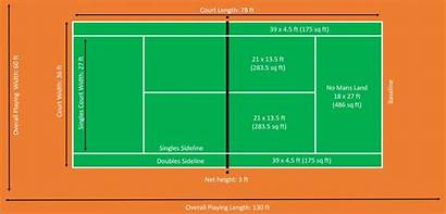 Tennis Court Dimensions Courts Playing Ft Surface